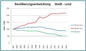 Einwohnervergleich Stadt-Land im Waldviertel